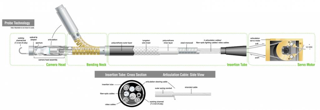 360 articulation probe